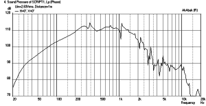 Front loaded horn frequency response