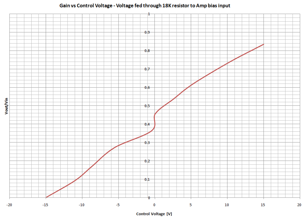 Gain vs Control Voltage Plot