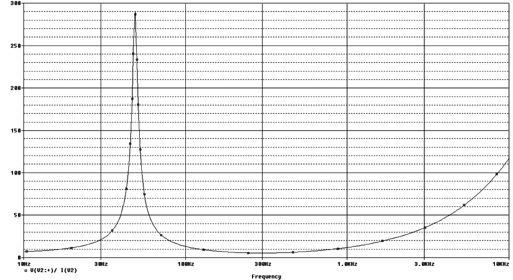 Impedance curve of woofer model