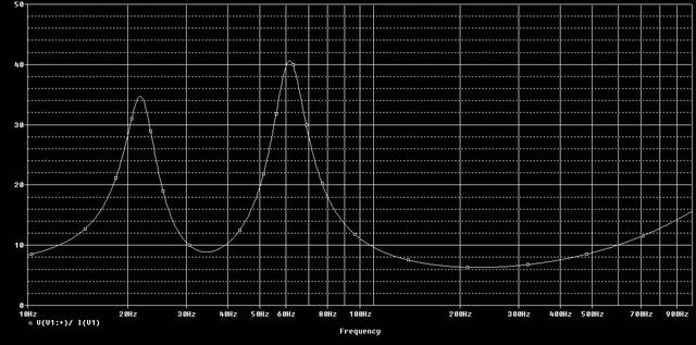 simulated impedance