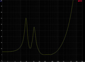 Measured impedance of 15 incher with LPF